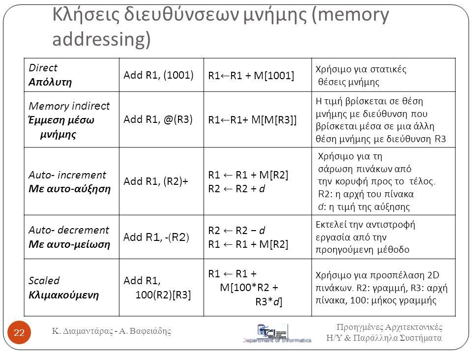 Κλήσεις διευθύνσεων μνήμης (memory addressing) Direct Απόλυτη Add R1, (1001)R1 ← R1 + M[1001] Χρήσιμο για στατικές θέσεις μνήμης Memory indirect Έμμεσ