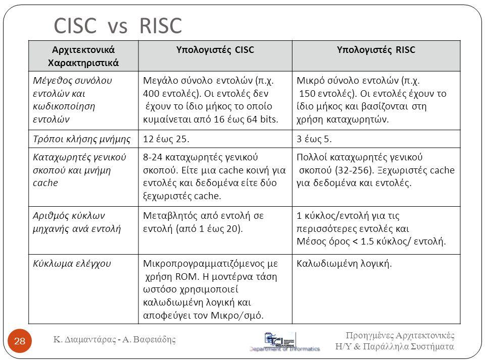 CISC vs RISC Αρχιτεκτονικά Χαρακτηριστικά Υπολογιστές CISC Υπολογιστές RISC Μέγεθος συνόλου εντολών και κωδικοποίηση εντολών Μεγάλο σύνολο εντολών ( π