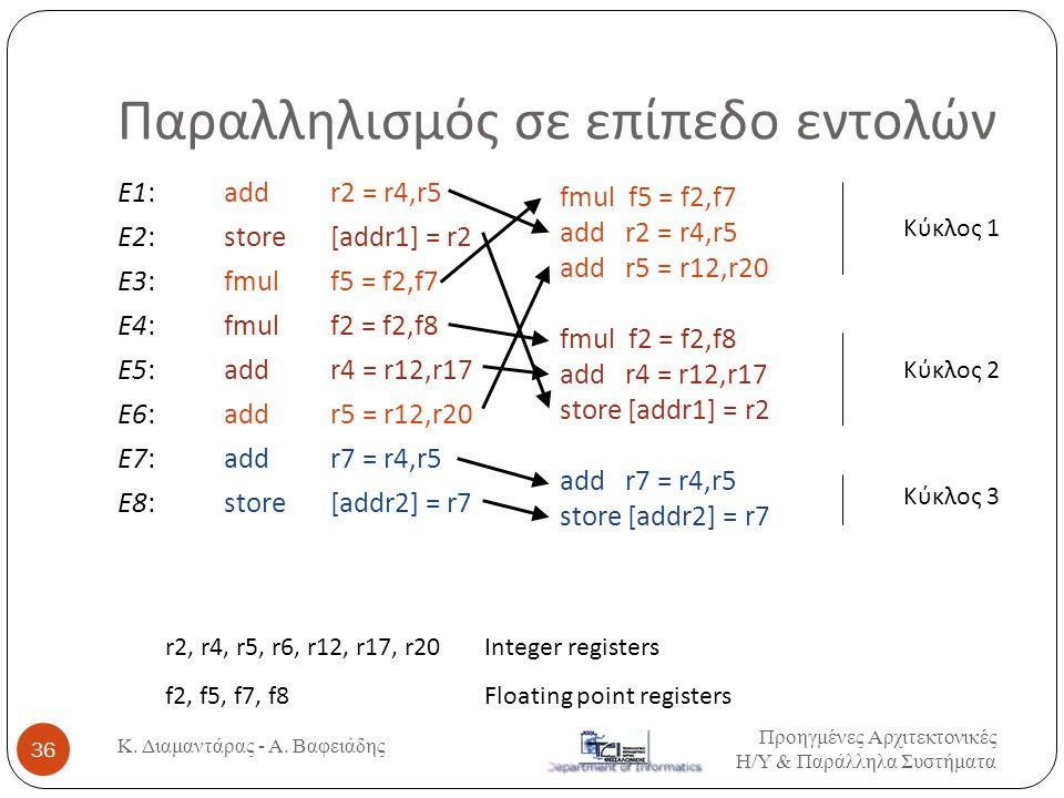 Παραλληλισμός σε επίπεδο εντολών E1: add r2 = r4,r5 E2: store [addr1] = r2 E3: fmul f5 = f2,f7 E4: fmul f2 = f2,f8 E5: add r4 = r12,r17 E6: add r5 = r