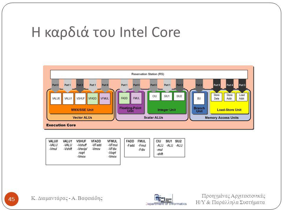Η καρδιά του Intel Core Προηγμένες Αρχιτεκτονικές Η / Υ & Παράλληλα Συστήματα Κ. Διαμαντάρας - Α. Βαφειάδης 45