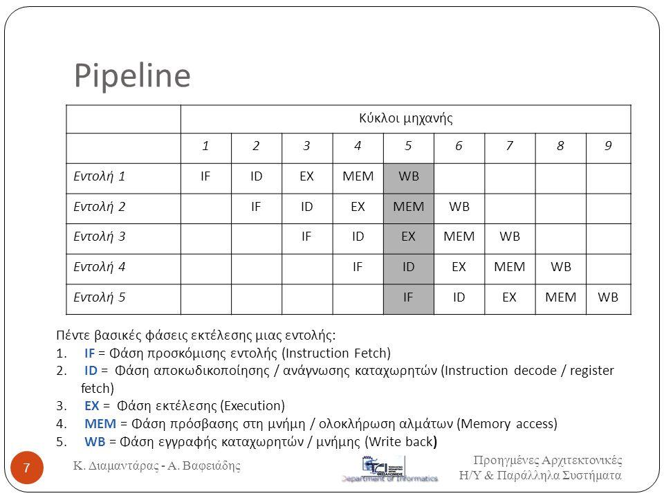 Pipeline Κύκλοι μηχανής 123456789 Εντολή 1 IFIDEXMEMWB Εντολή 2 IFIDEXMEMWB Εντολή 3 IFIDEXMEMWB Εντολή 4 IFIDEXMEMWB Εντολή 5 IFIDEXMEMWB Πέντε βασικ