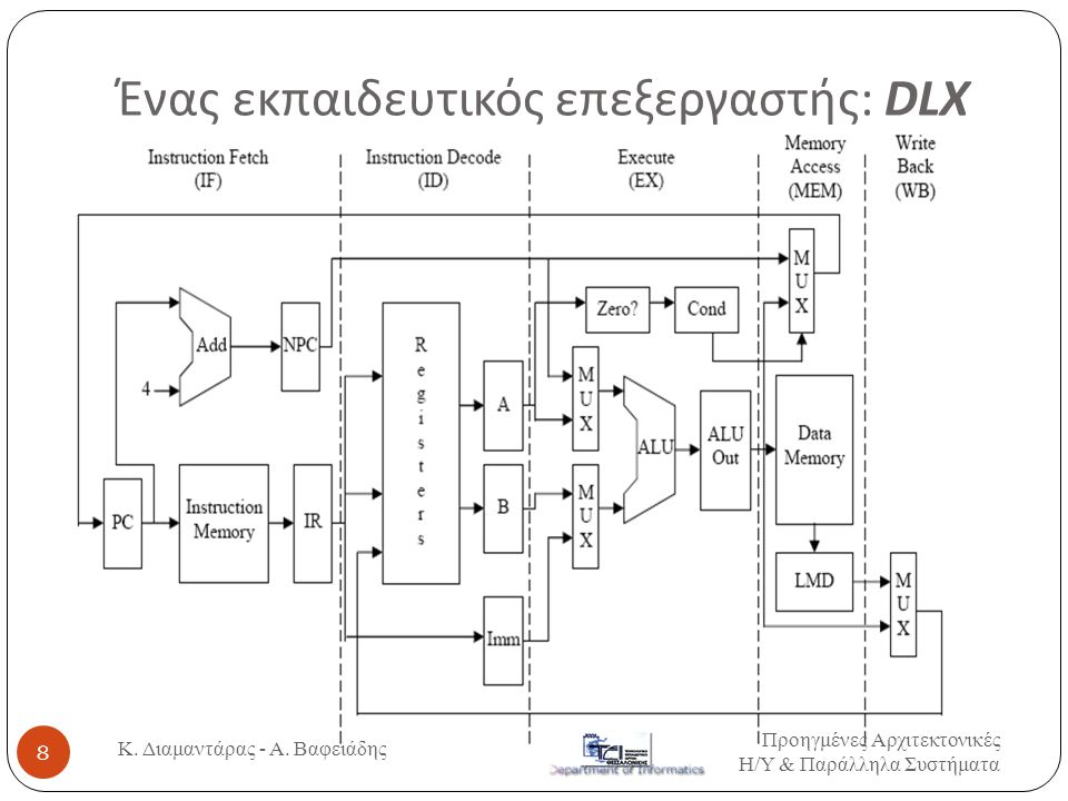Αναφορά στη μνήμη και πλήθος τελεστών Αναφορά στη μνήμη Μέγιστο πλήθος τελεστών ΤύποςΠλήθος κύκλων / εντολή Τεχνική Pipeline 03Load-store Ο ίδιος ( εκτός από τις Load, store) Εύκολη 12Register- memory Διαφορετικοί κύκλοι / εντολή χωρίς μεγάλες διαφορές Δύσκολη 2 ή 3 Memory- memory Διαφορετικοί κύκλοι σχεδόν σε κάθε διαφορετική εντολή / εντολή Καθόλου 19 Κ.