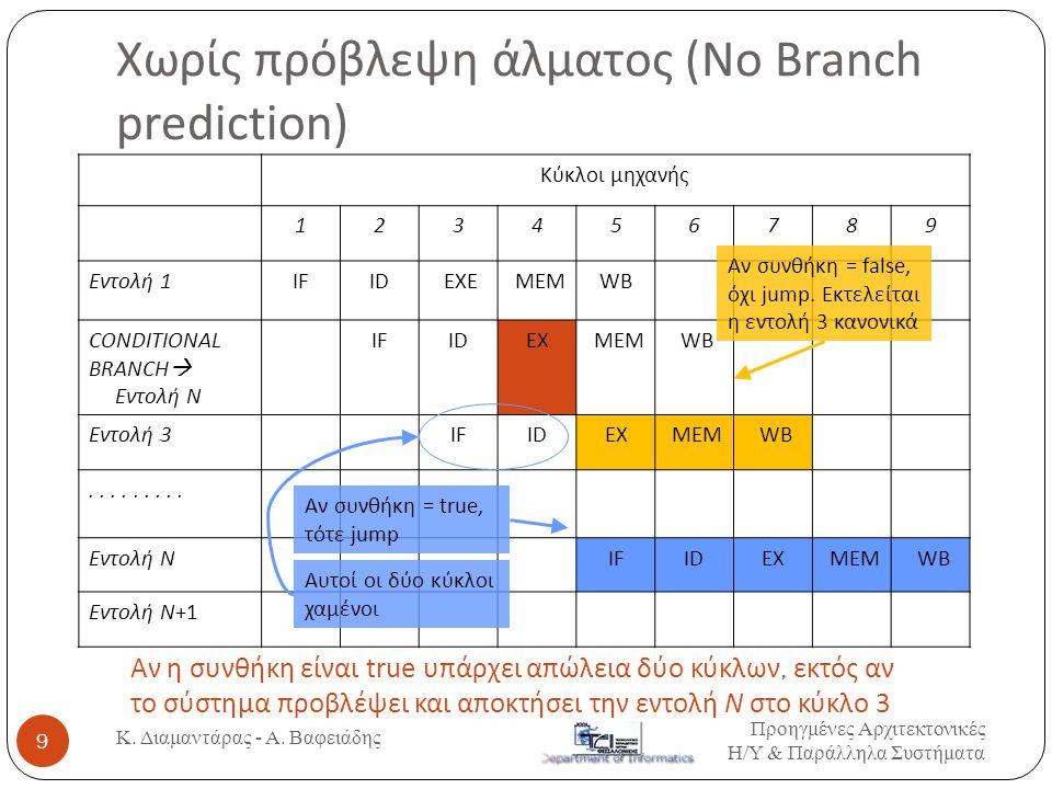 Χωρίς πρόβλεψη άλματος (Νο Branch prediction) Κύκλοι μηχανής 123456789 Εντολή 1IFID EXE MEMWB CONDITIONAL BRANCH  Εντολή N IFIDEX MEM WB Εντολή 3IFID