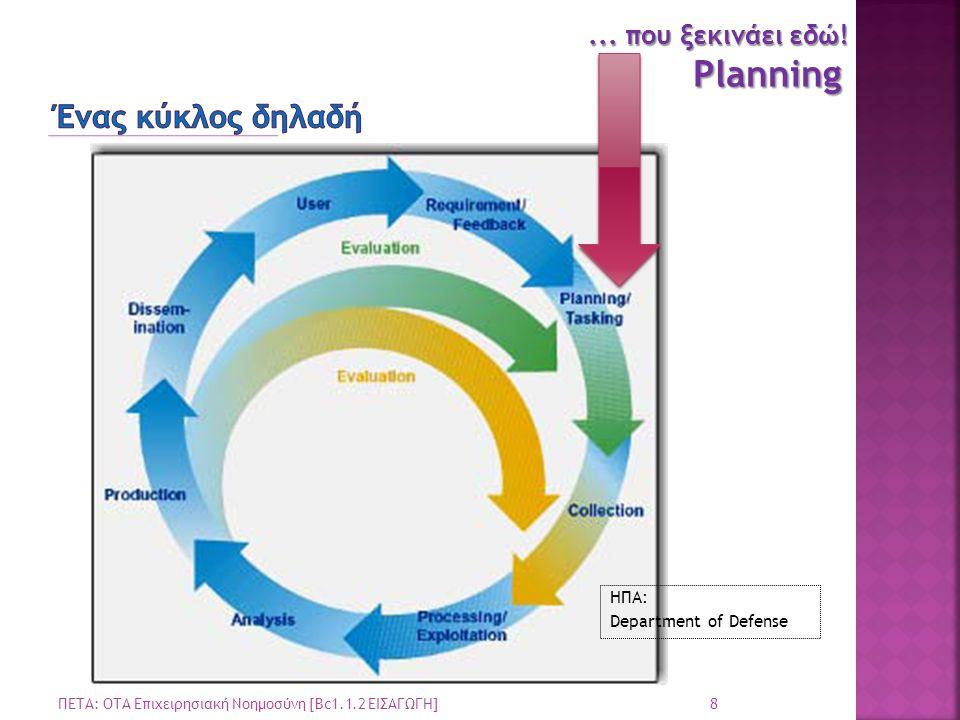 1.Σχεδιασμός (Planning / Tasking) 2. Συγκέντρωση Πληροφορίας (Collection) 3.