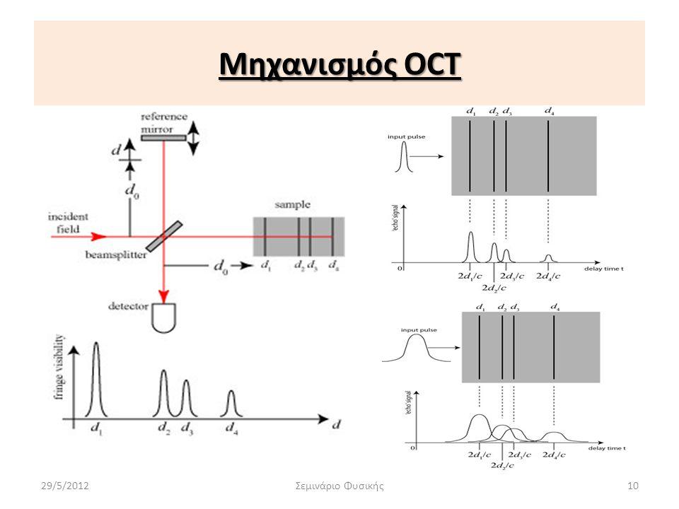 Μηχανισμός OCT 29/5/2012Σεμινάριο Φυσικής10