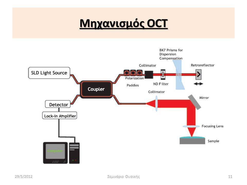 Μηχανισμός OCT 29/5/2012Σεμινάριο Φυσικής11