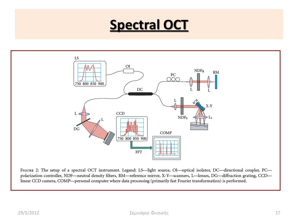 Spectral OCT 29/5/2012Σεμινάριο Φυσικής17