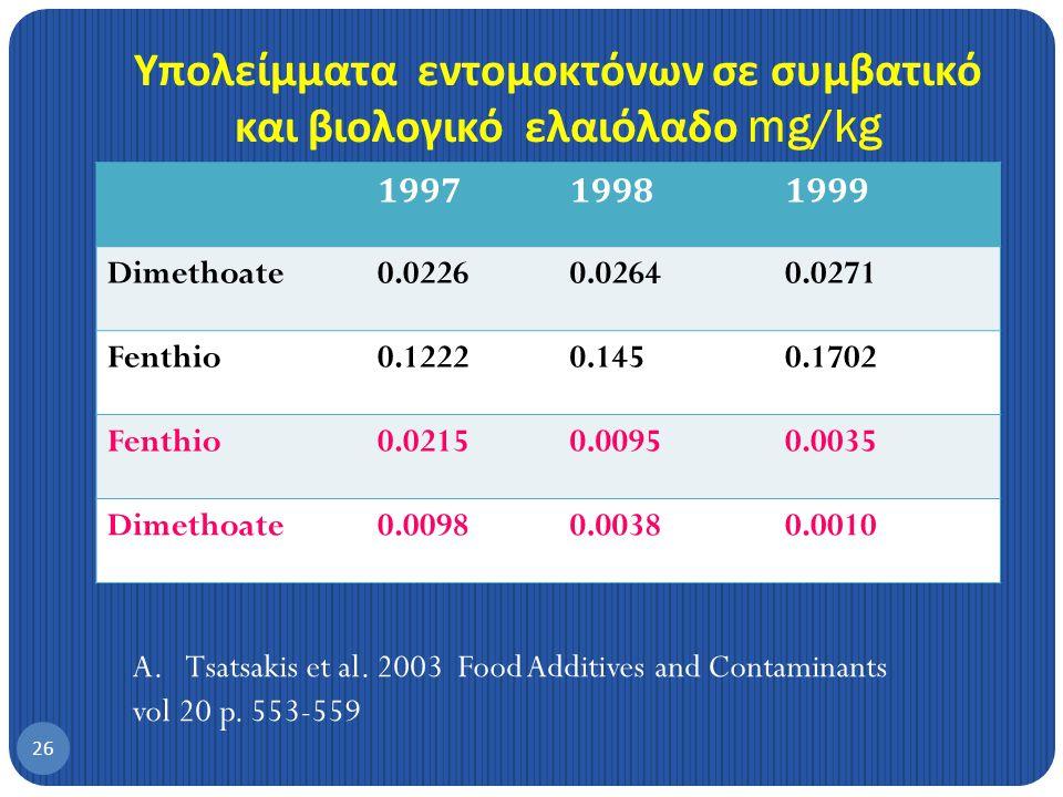 Ενδεικτικό σχήμα ελέγχου τα δάκου της ελιάς που πρέπει να δοκιμαστεί 25 1.Χρήση παγίδων για μαζική παγίδευση 2.Δολωματικός ψεκασμός με spinosad ( βιολογικό ) 3.Χρήση καολίνη Ενας συνδυασμός αυτών των μέσων για να επιτευχθεί το καλλίτερο οικονομικό αποτέλεσμα σε συνδυασμό με την ενδυνάμωση του παρασιτισμού.