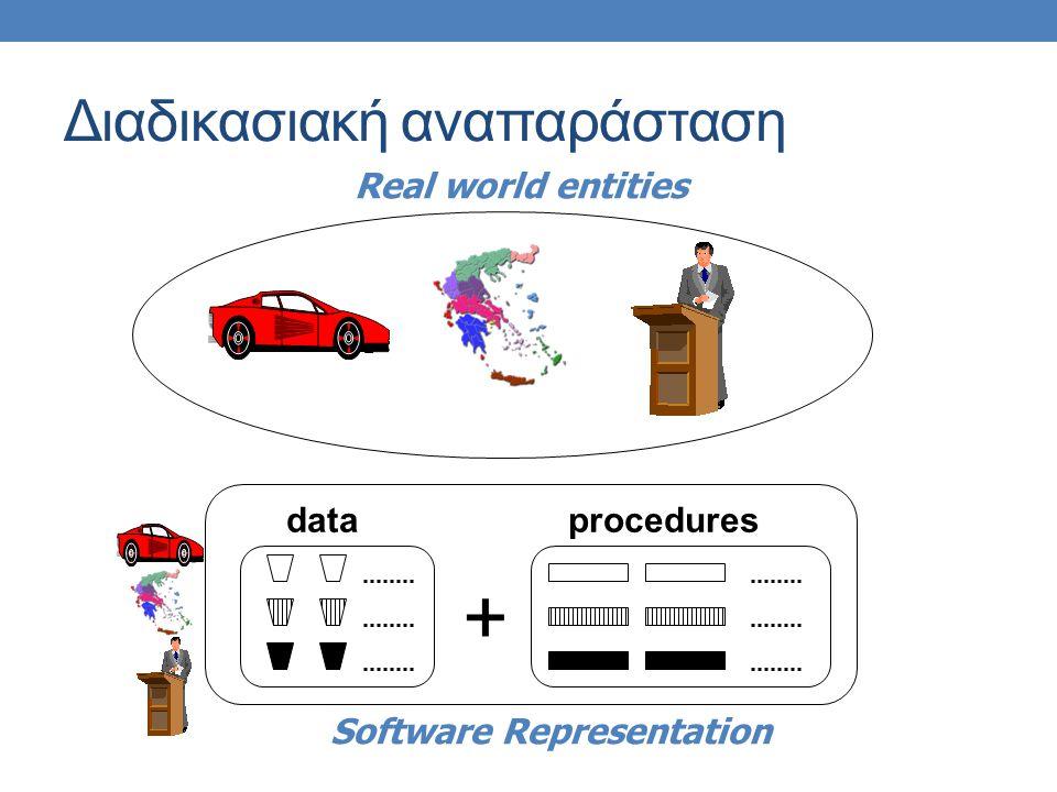 Διαδικασιακή αναπαράσταση + dataprocedures Real world entities Software Representation