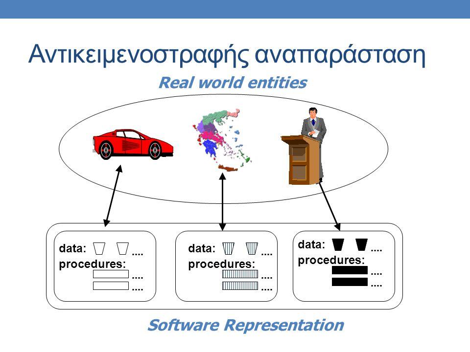 Αντικειμενοστραφής αναπαράσταση data: procedures: data: procedures: data: procedures: Real world entities Software Representation