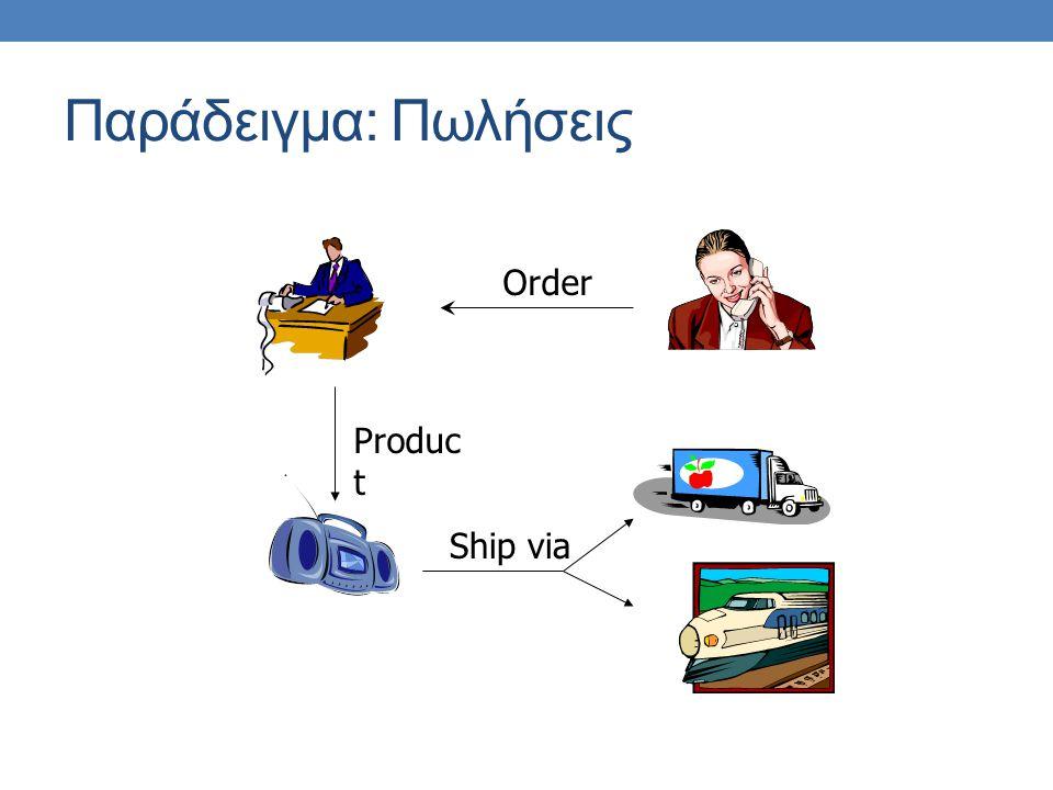 Παράδειγμα: Πωλήσεις Order Produc t Ship via