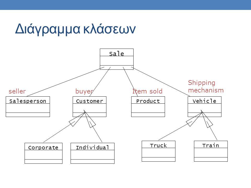 Sale SalespersonCustomerVehicleProduct CorporateIndividual TruckTrain sellerbuyerItem sold Shipping mechanism Διάγραμμα κλάσεων