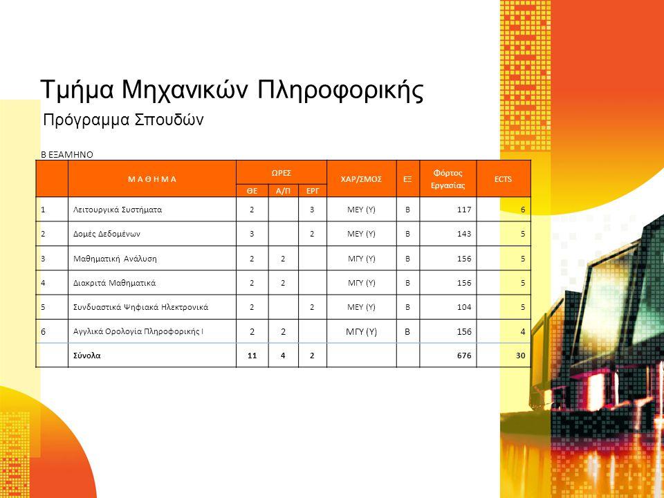 Τμήμα Μηχανικών Πληροφορικής Μ Α Θ Η Μ Α ΩΡΕΣ ΧΑΡ/ΣΜΟΣΕΞ Φόρτος Εργασίας ECTS ΘΕΑ/ΠΕΡΓ 1Προγραμματισμός ΙΙ23MEY (Y)Γ1176 2Μεταγλωττιστές22ΜΕΥ (Υ)Γ1045 3Πληροφοριακά Συστήματα Διοίκησης22ΜΕΥ (Υ)Γ1045 4Αριθμητική Ανάλυση Ι22ΜΓΥ (Υ)Γ1044 5Πιθανότητες-Στατιστική22ΜΓΥ (Υ)Γ1564 6Ακολουθιακά Ψηφιακά Ηλεκτρονικά32ΜΕΥ (Υ)Γ1436 Σύνολα1322 72830 Γ ΕΞΑΜΗΝΟ Πρόγραμμα Σπουδών