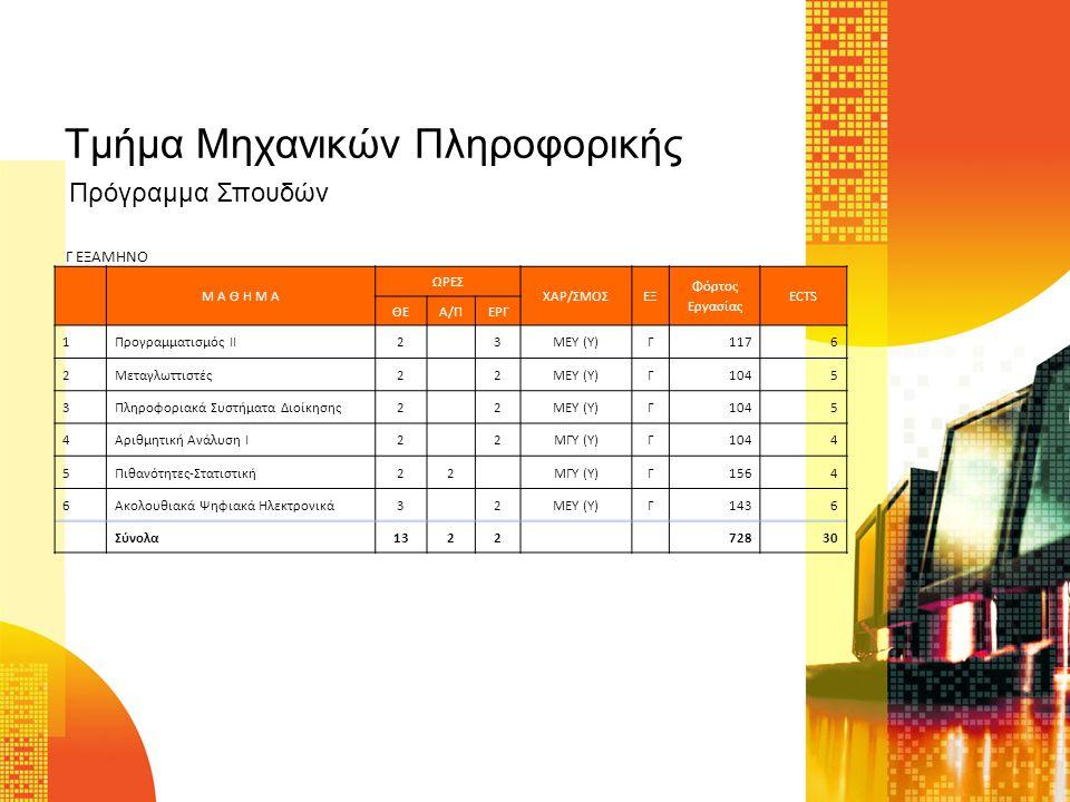 Τμήμα Μηχανικών Πληροφορικής Μ Α Θ Η Μ Α ΩΡΕΣ ΧΑΡ/ΣΜΟΣΕΞ Φόρτος Εργασίας ECTS ΘΕΑ/ΠΕΡΓ 1Προγραμματισμός ΙΙ23MEY (Y)Γ1176 2Μεταγλωττιστές22ΜΕΥ (Υ)Γ1045