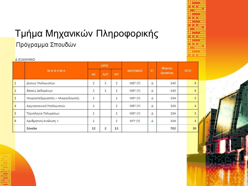 Τμήμα Μηχανικών Πληροφορικής Μ Α Θ Η Μ Α ΩΡΕΣ ΧΑΡ/ΣΜΟΣΕΞ Φόρτος Εργασίας ECTS ΘΕΑ/ΠΕΡΓ 1Κατανεμημένα Συστήματα22ΜΕΥ (Υ)Ε1045 2Προγραμματισμός στο Διαδίκτυο32ΜΕΥ (Υ)Ε1436 3Τεχνολογία Λογισμικού22ΜΕΥ (Υ)Ε1045 4Αγγλικά Ορολογία Πληροφορικής22ΜΓΥ (Υ)Ε1564 5Σχεδίαση Δικτύων Υπολογιστών22ΜΕΥ(Υ)Ε1044 6Ειδικά Θέματα Προγραμματισμού22ΜΕΥ (ΕΥ)Ε1566 7Προηγμένες Αρχιτεκτονικές22ΜΕΥ (ΕΥ)Ε1566 8Συστήματα Αναμονής22ΜΕΥ (ΕΥ)Ε1566 Σύνολα1728 76730 Ε ΕΞΑΜΗΝΟ Πρόγραμμα Σπουδών