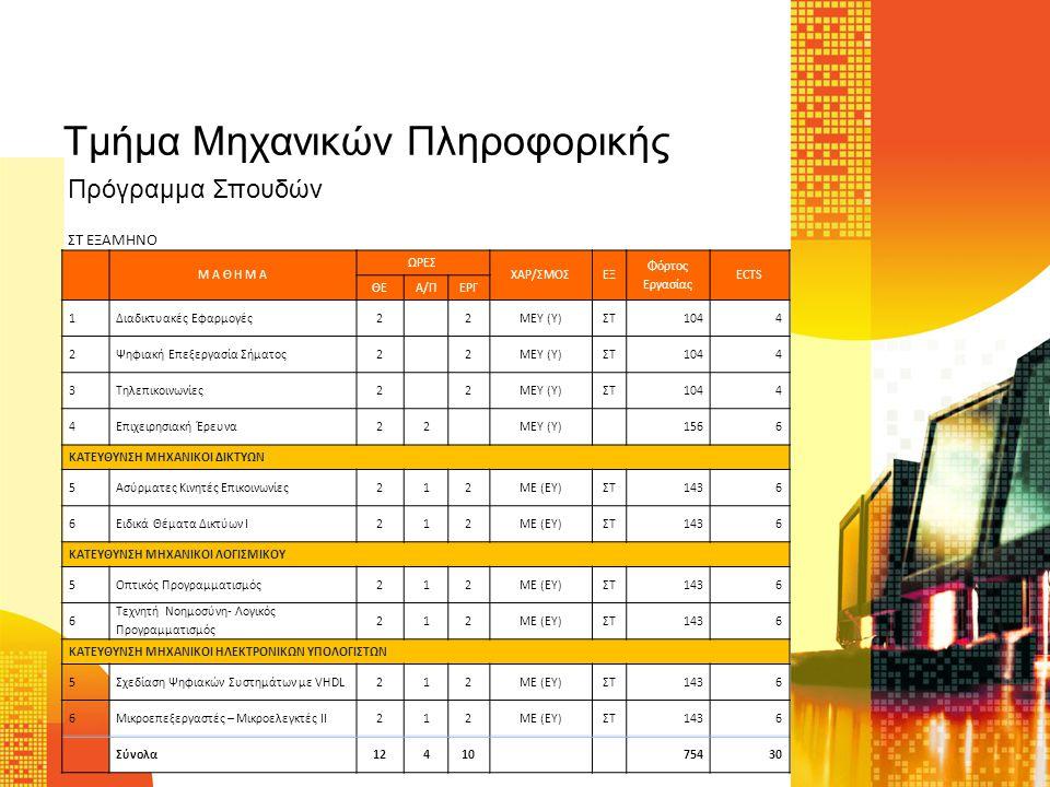 Τμήμα Μηχανικών Πληροφορικής Μ Α Θ Η Μ Α ΩΡΕΣ ΧΑΡ/ΣΜΟΣΕΞ Φόρτος Εργασίας ECTS - Rounded ΘΕΑ/ΠΕΡΓ 1Δίκτυα Υψηλών Ταχυτήτων22ΜΕΥ (Υ)Ζ1436 2Ασφάλεια Υπολογιστικών Συστημάτων32ΜΕΥ (Υ)Ζ1436 3Σεμινάριο Τελειοφοίτων4ΜΕΥ (Υ)Ζ522 ΚΑΤΕΥΘΥΝΣΗ ΜΗΧΑΝΙΚΟΙ ΔΙΚΤΥΩΝ 4Ειδικά Θέματα Δικτύων ΙΙ23ΜΕ (ΕΥ)Ζ1958 5Τεχνολογίες Διαδικτύου23ΜΕ (ΕΥ)Ζ1958 ΚΑΤΕΥΘΥΝΣΗ ΜΗΧΑΝΙΚΟΙ ΛΟΓΙΣΜΙΚΟΥ 4Προχωρημένα Θέματα Βάσεων Δεδομένων23ΜΕ (ΕΥ)Ζ1958 5Υπολογισιμότητα και Πολυπλοκότητα23ΜΕ (ΕΥ)Ζ1958 ΚΑΤΕΥΘΥΝΣΗ ΜΗΧΑΝΙΚΟΙ ΗΛΕΚΤΡΟΝΙΚΩΝ ΥΠΟΛΟΓΙΣΤΩΝ 4Υπολογιστικά Νέφη23ΜΕ (ΕΥ)Ζ1958 5 Σχεδιασμός ενσωματωμένων συστημάτων VLSI 23ΜΕ (ΕΥ)Ζ1958 Σύνολα1068 68930 Ζ ΕΞΑΜΗΝΟ Πρόγραμμα Σπουδών
