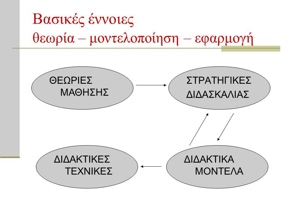 Βασικές έννοιες θεωρία – μοντελοποίηση – εφαρμογή ΣΤΡΑΤΗΓΙΚΕΣ ΔΙΔΑΣΚΑΛΙΑΣ ΘΕΩΡΙΕΣ ΜΑΘΗΣΗΣ ΔΙΔΑΚΤΙΚΑ ΜΟΝΤΕΛΑ ΔΙΔΑΚΤΙΚΕΣ ΤΕΧΝΙΚΕΣ