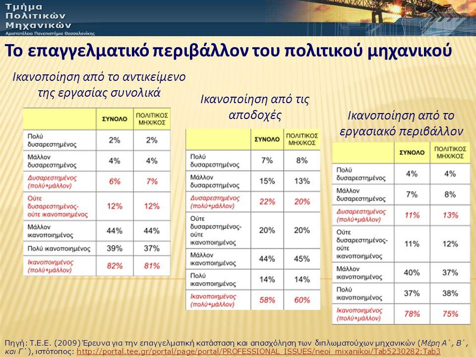 Το επαγγελματικό περιβάλλον του πολιτικού μηχανικού Ικανοποίηση από το αντικείμενο της εργασίας συνολικά Ικανοποίηση από τις αποδοχές Ικανοποίηση από το εργασιακό περιβάλλον Πηγή: Τ.Ε.Ε.