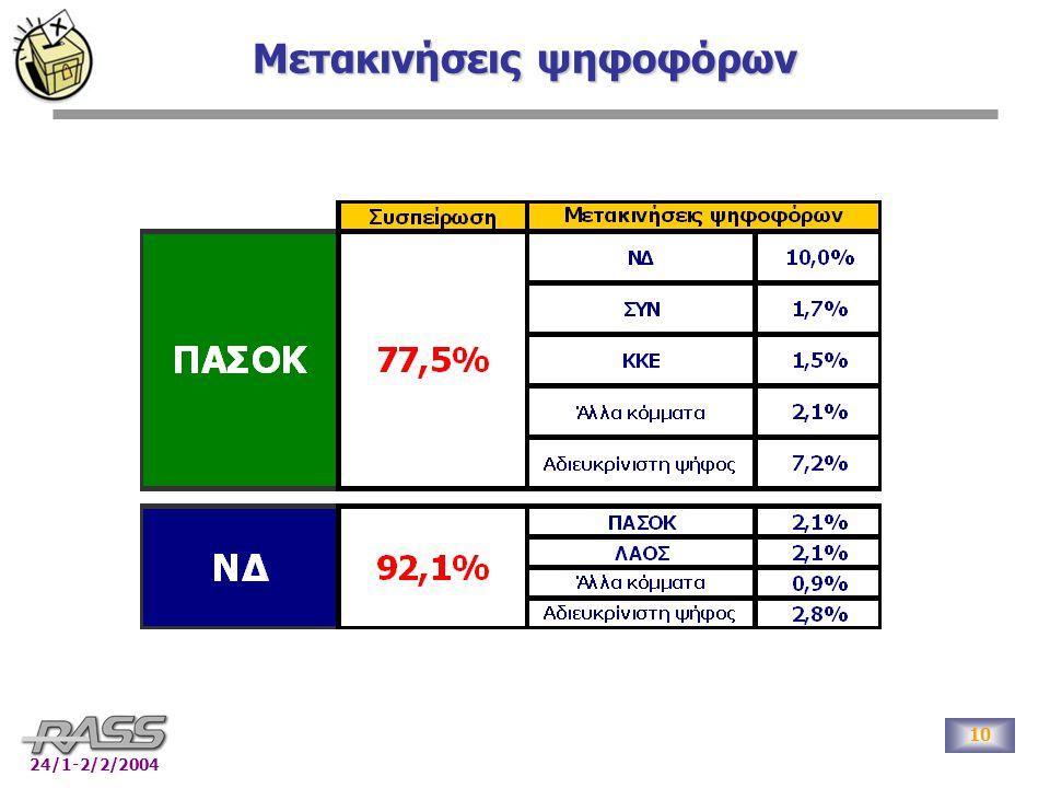 10 24/1-2/2/2004 Μετακινήσεις ψηφοφόρων