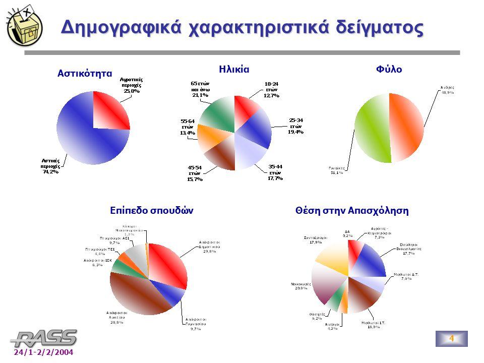4 24/1-2/2/2004 Δημογραφικά χαρακτηριστικά δείγματος Αστικότητα ΗλικίαΦύλο Επίπεδο σπουδώνΘέση στην Απασχόληση