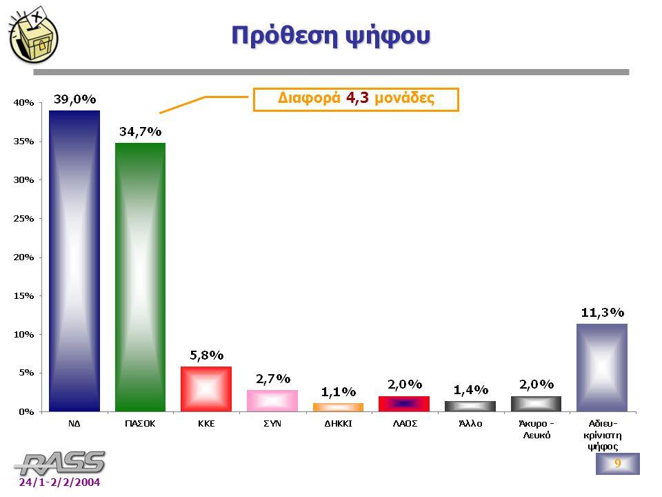 9 24/1-2/2/2004 Πρόθεση ψήφου Διαφορά 4,3 μονάδες