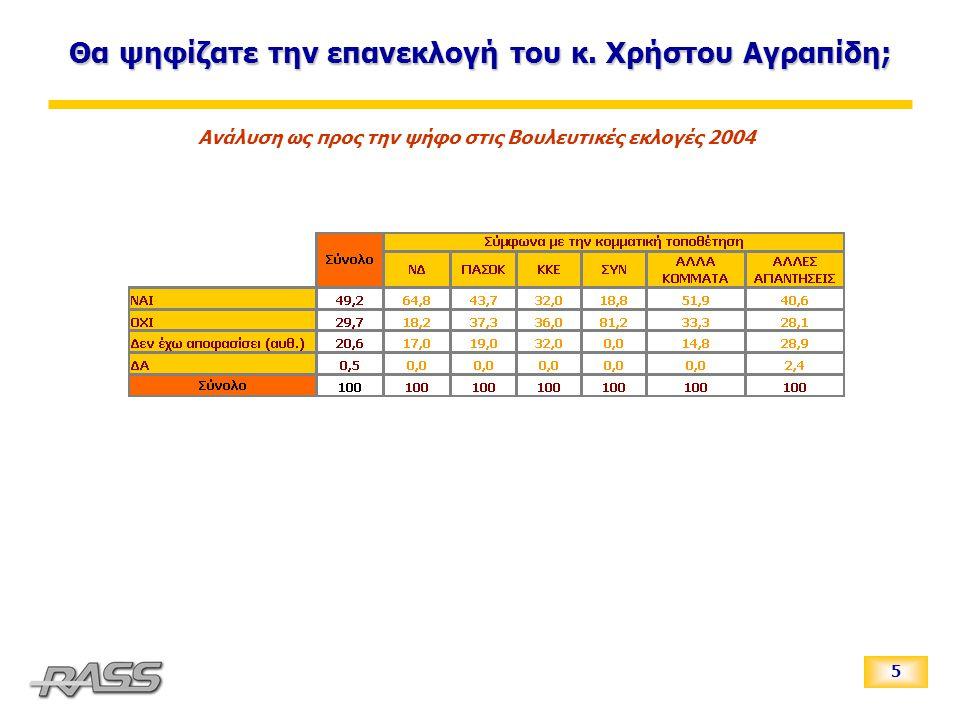 5 Ανάλυση ως προς την ψήφο στις Βουλευτικές εκλογές 2004