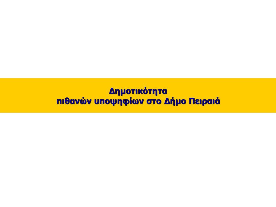 6 _ Δημοτικότητα πιθανών υποψηφίων στο Δήμο Πειραιά