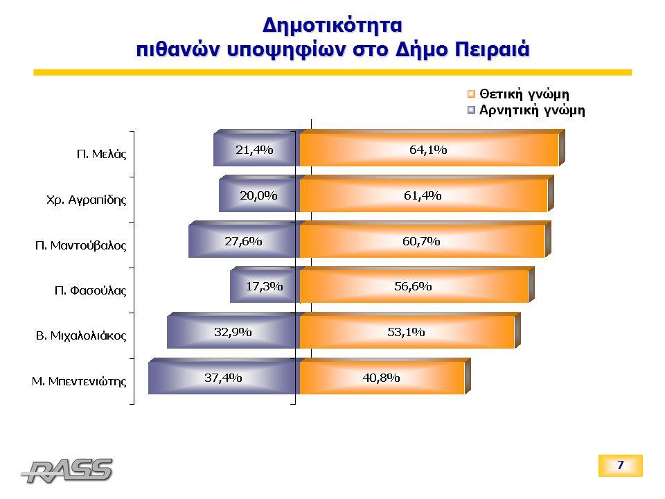 8 Ανεξάρτητα με το τι ψηφίζετε, τι γνώμη έχετε σχηματίσει για τον κ. Χρ. Αγραπίδη;