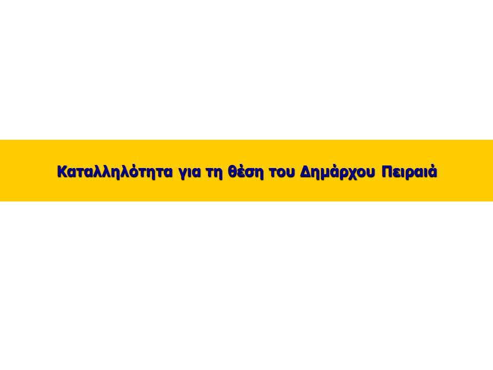10 Καταλληλότητα εκλογής στη θέση του Δημάρχου των πιθανών υποψηφίων στο Δήμο Πειραιά