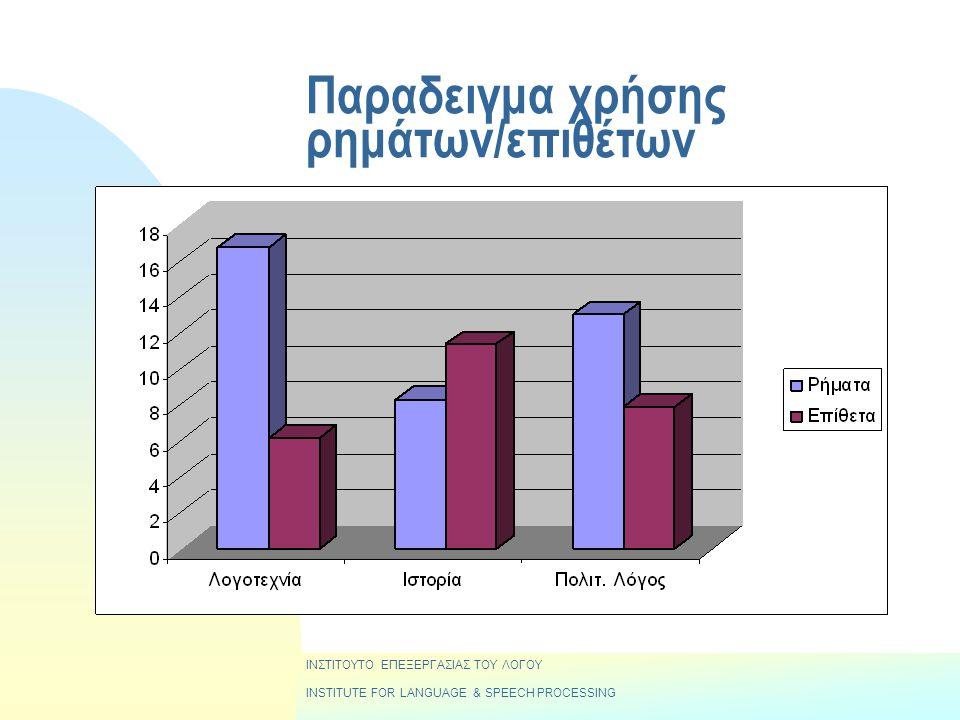 Παραδειγμα χρήσης ρημάτων/επιθέτων ΙΝΣΤΙΤΟΥΤΟ ΕΠΕΞΕΡΓΑΣΙΑΣ ΤΟΥ ΛΟΓΟΥ INSTITUTE FOR LANGUAGE & SPEECH PROCESSING