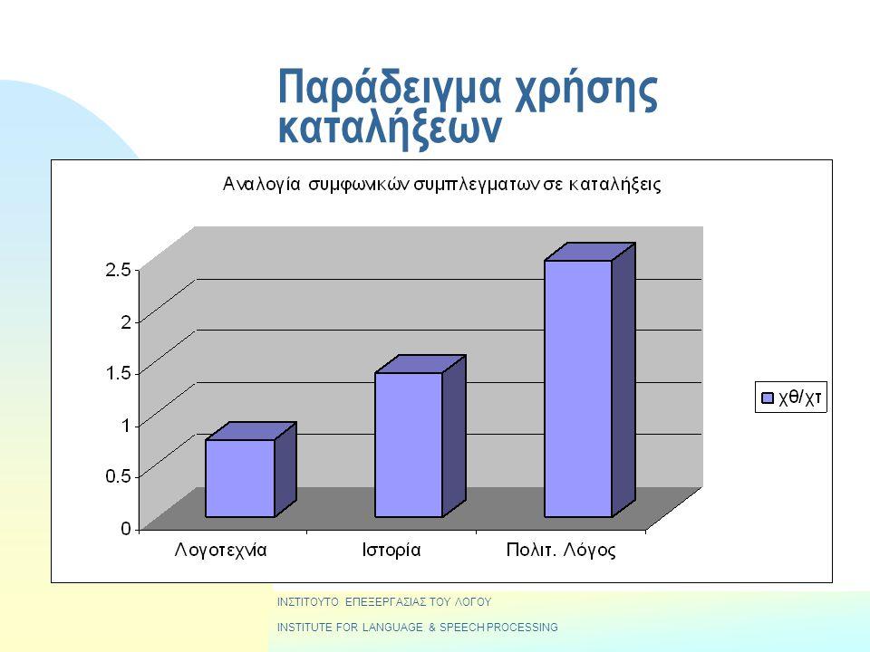 Παράδειγμα χρήσης καταλήξεων ΙΝΣΤΙΤΟΥΤΟ ΕΠΕΞΕΡΓΑΣΙΑΣ ΤΟΥ ΛΟΓΟΥ INSTITUTE FOR LANGUAGE & SPEECH PROCESSING