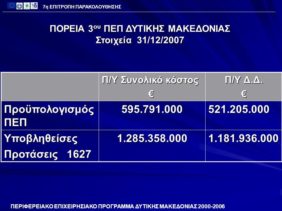 ΑΞΟΝΑΣ 2 – ΑΞΙΟΠΟΙΗΣΗ ΤΩΝ ΔΙΕΥΡΩΠΑΪΚΩΝ ΔΙΚΤΥΩΝ ΑΠΌ ΤΑ ΑΣΤΙΚΑ ΚΑΙ ΠΑΡΑΓΩΓΙΚΑ ΚΕΝΤΡΑ ΤΗΣ ΠΕΡΙΦΕΡΕΙΑΣΚατηγορία Χιλιάδες € Προϋπολογισμός 152.285 Ενεργοποίηση 153.3% 233.476 Εντάξεις 109.0% 197.233 Νομικές Δεσμεύσεις 129.5% 129.5% 167.164 Πληρωμές 84.6% 128.901 128.901 ΠΟΡΕΙΑ ΥΛΟΠΟΙΗΣΗΣ ΠΕΠ 2000-2006 7η ΕΠΙΤΡΟΠΗ ΠΑΡΑΚΟΛΟΥΘΗΣΗΣ ( Στοιχεία 31/12/2007)