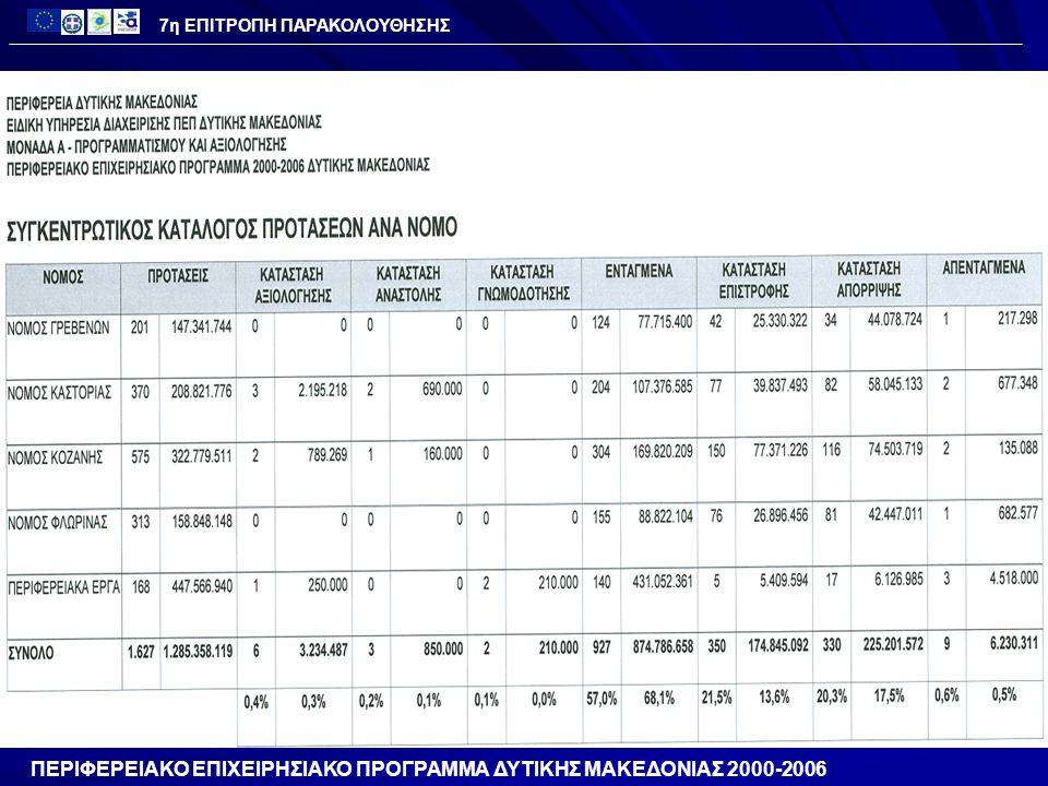 Κατηγορία Χιλιάδες € Προϋπολογισμός 42.487 Ενεργοποίηση 103.5% 71.081 Εντάξεις 141.6% 60.155 Νομικές Δεσμεύσεις 124.0% 124.0% 52.703 Πληρωμές 67.7% 28.745 ΠΟΡΕΙΑ ΥΛΟΠΟΙΗΣΗΣ ΠΕΠ 2000-2006 ΑΞΟΝΑΣ 4 - ΑΝΑΔΙΑΡΘΩΣΗ ΤΗΣ ΤΟΠΙΚΗΣ ΟΙΚΟΝΟΜΙΑΣ ΚΑΙ ΕΝΙΣΧΥΣΗ ΕΞΩΣΤΡΕΦΕΙΑΣ 7η ΕΠΙΤΡΟΠΗ ΠΑΡΑΚΟΛΟΥΘΗΣΗΣ ( Στοιχεία 31/12/2007)