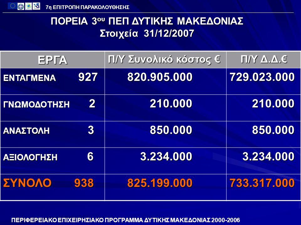 ΑΞΟΝΑΣ 5 – ΑΝΑΠΤΥΞΗ ΑΓΡΟΤΙΚΟΥ ΧΩΡΟΥΚατηγορία Χιλιάδες € Προϋπολογισμός 111.809 Ενεργοποίηση 168.3% 188.169 Εντάξεις 145.3% 162.463 Νομικές Δεσμεύσεις 118.9% 118.9% 133.048 133.048 Πληρωμές 85.9% 96.102 96.102 ΠΟΡΕΙΑ ΥΛΟΠΟΙΗΣΗΣ ΠΕΠ 2000-2006 7η ΕΠΙΤΡΟΠΗ ΠΑΡΑΚΟΛΟΥΘΗΣΗΣ ( Στοιχεία 31/12/2007)