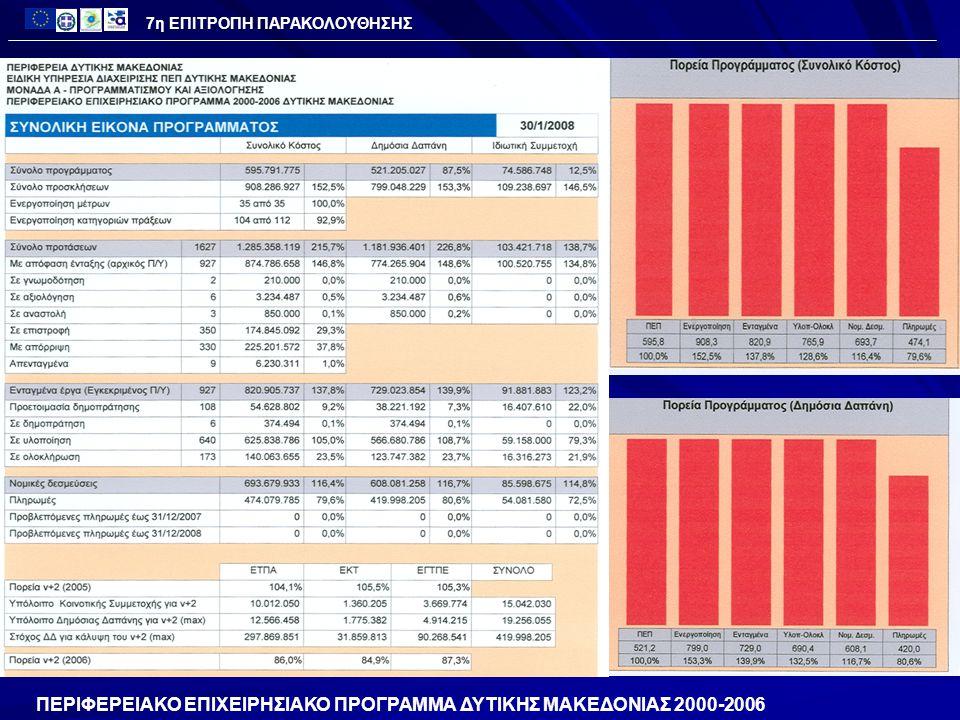 ΑΞΟΝΑΣ 7 – ΤΕΧΝΙΚΗ ΒΟΗΘΕΙΑΚατηγορία Χιλιάδες € Προϋπολογισμός 11.455 11.455 Ενεργοποίηση 142.0% 16.271 Εντάξεις 138.3% 15.839 Νομικές Δεσμεύσεις 102.5% 102.5% 11.739 Πληρωμές 79.2% 9.0789.0789.0789.078 ΠΟΡΕΙΑ ΥΛΟΠΟΙΗΣΗΣ ΠΕΠ 2000-2006 7η ΕΠΙΤΡΟΠΗ ΠΑΡΑΚΟΛΟΥΘΗΣΗΣ ( Στοιχεία 31/12/2007)