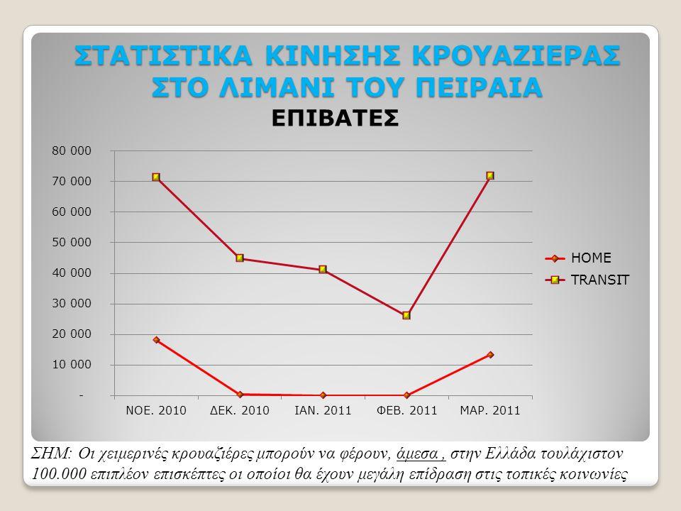 ΣΤΑΤΙΣΤΙΚΑ ΚΙΝΗΣΗΣ ΚΡΟΥΑΖΙΕΡΑΣ ΣΤΟ ΛΙΜΑΝΙ ΤΟΥ ΠΕΙΡΑΙΑ ΣΗΜ: Οι χειμερινές κρουαζιέρες μπορούν να φέρουν, άμεσα, στην Ελλάδα τουλάχιστον 100.000 επιπλέο