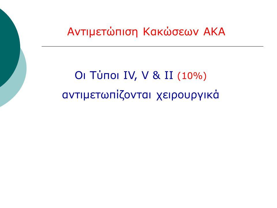 Αντιμετώπιση Κακώσεων ΑΚΑ Οι Τύποι ΙV, V & ΙΙ (10%) αντιμετωπίζονται χειρουργικά