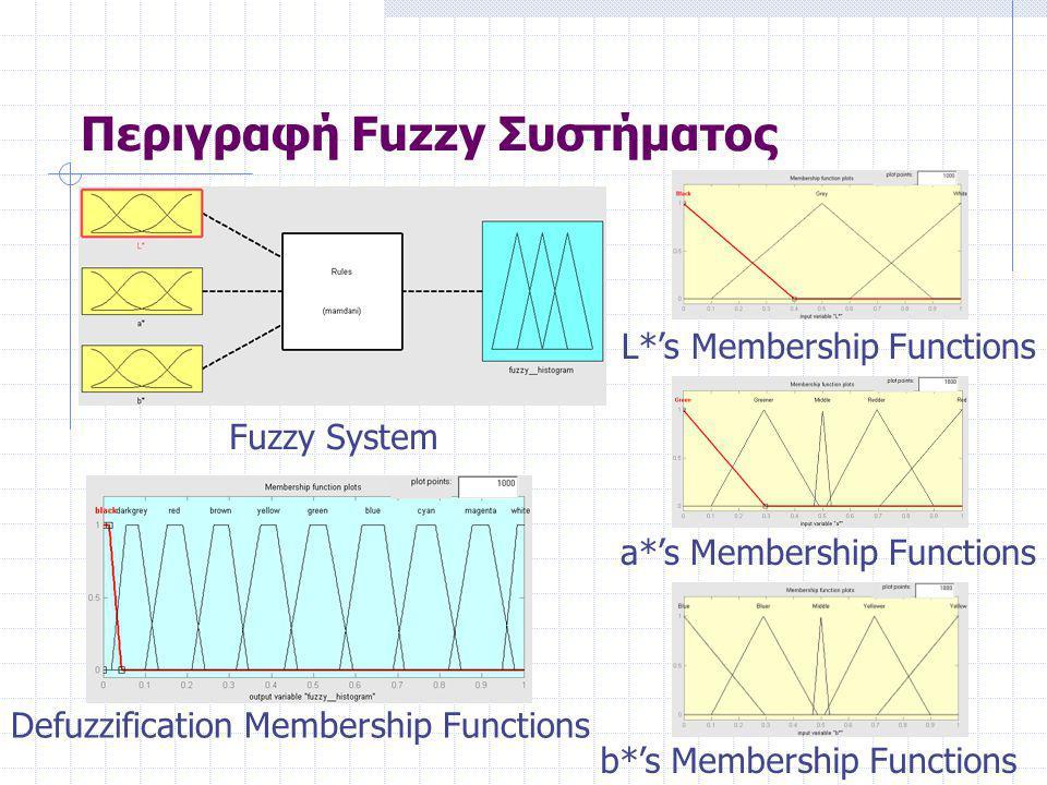 Περιγραφή Fuzzy Συστήματος Fuzzy System L*'s Membership Functions a*'s Membership Functions b*'s Membership Functions Defuzzification Membership Functions
