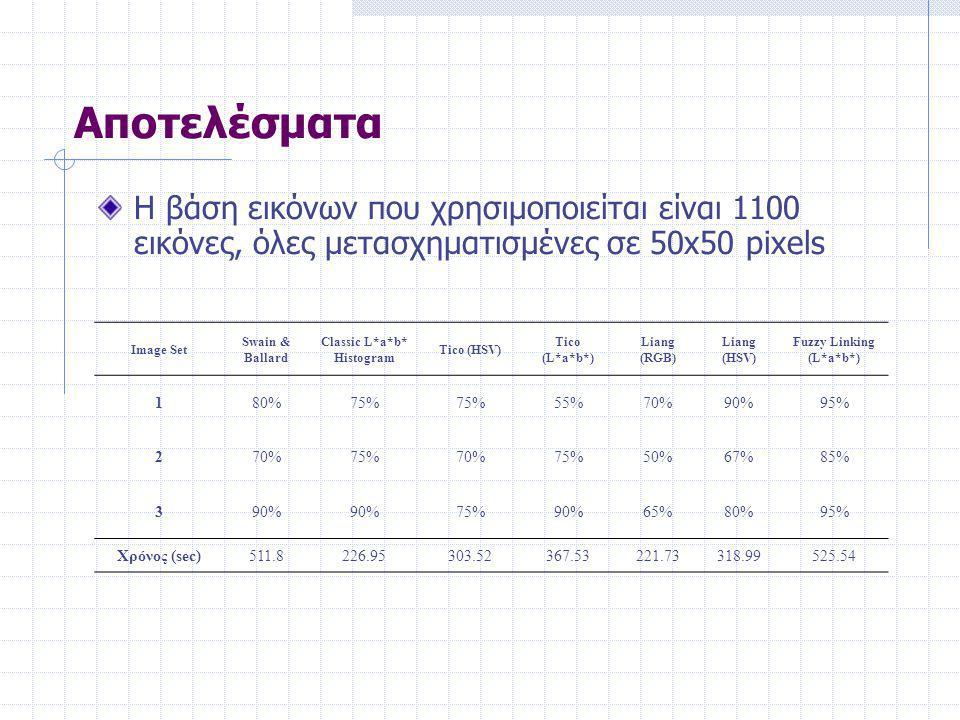 Αποτελέσματα Η βάση εικόνων που χρησιμοποιείται είναι 1100 εικόνες, όλες μετασχηματισμένες σε 50x50 pixels Image Set Swain & Ballard Classic L*a*b* Histogram Tico (HSV) Tico (L*a*b*) Liang (RGB) Liang (HSV) Fuzzy Linking (L*a*b*) 180%75% 55%70%90%95% 270%75%70%75%50%67%85% 390% 75%90%65%80%95% Χρόνος (sec)511.8226.95303.52367.53221.73318.99525.54