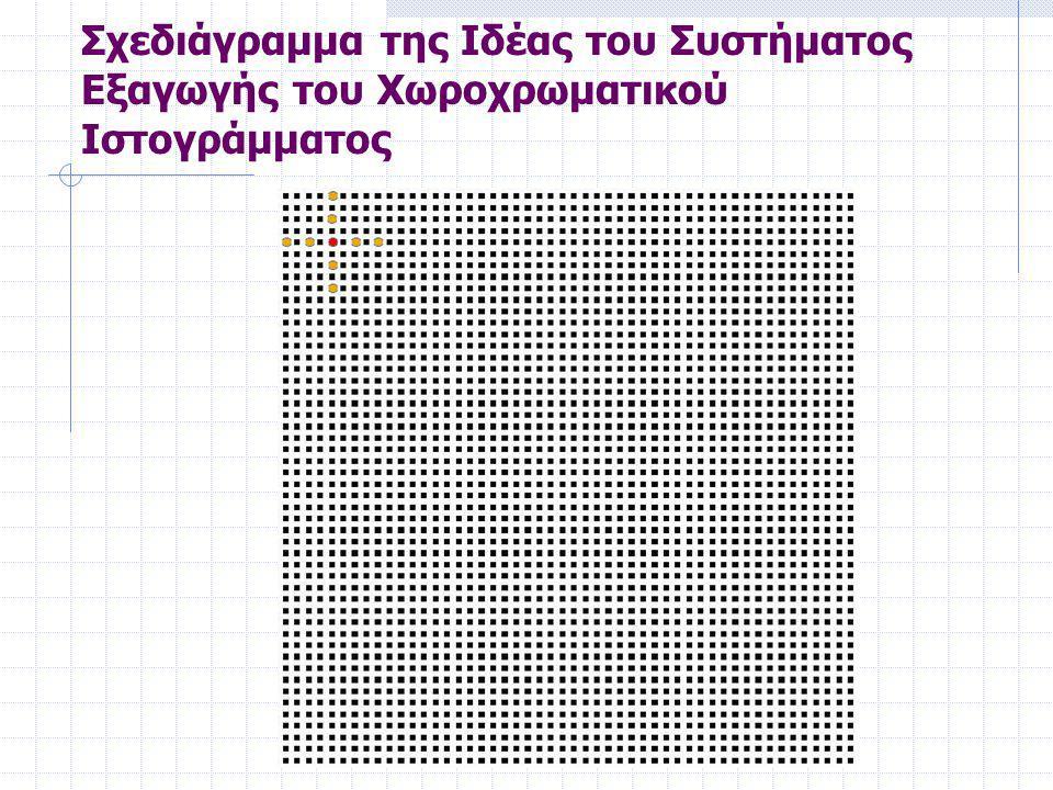 Σχεδιάγραμμα της Ιδέας του Συστήματος Εξαγωγής του Χωροχρωματικού Ιστογράμματος