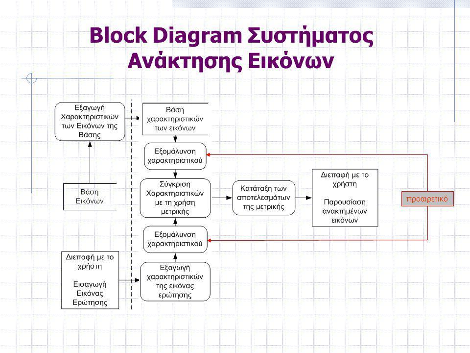 Block Diagram Συστήματος Ανάκτησης Εικόνων προαιρετικό