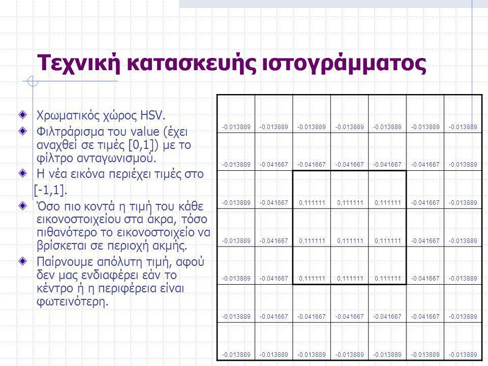 Τεχνική κατασκευής ιστογράμματος Χρωματικός χώρος HSV.