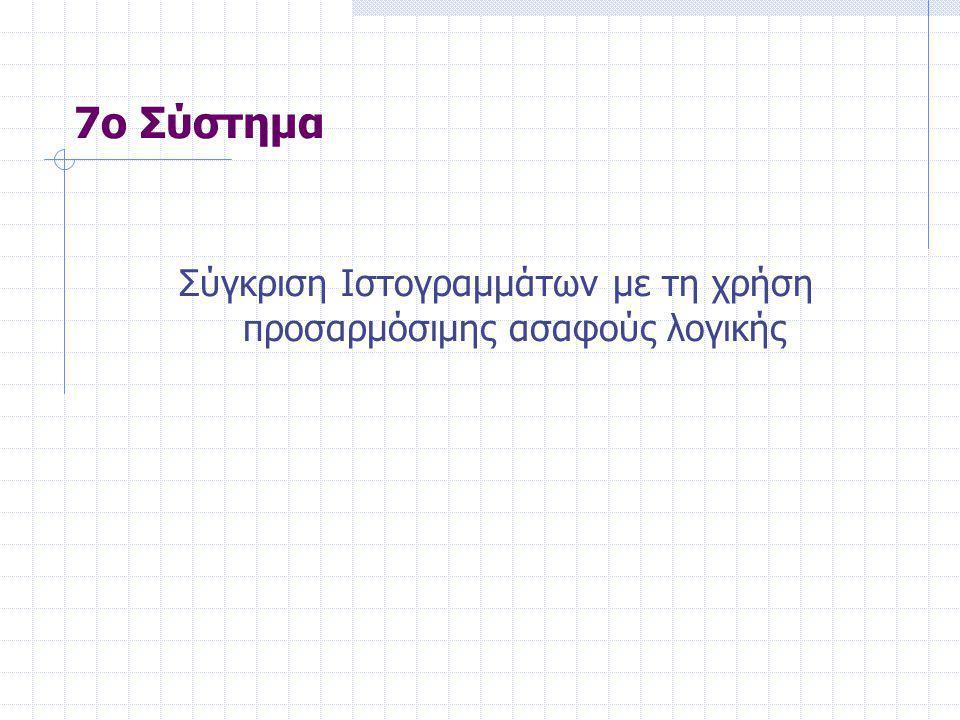 7ο Σύστημα Σύγκριση Ιστογραμμάτων με τη χρήση προσαρμόσιμης ασαφούς λογικής