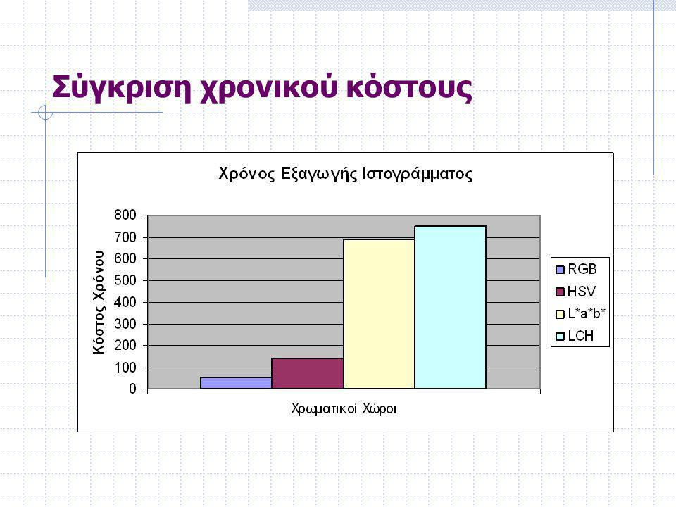 Συμμετοχή εικονοστοιχείων στο ιστόγραμμα Βαθμός συμμετοχής του κάθε εικονοστοιχείου ορίστηκε να είναι η τιμή της συνέλιξης του φίλτρου με την εικόνα.