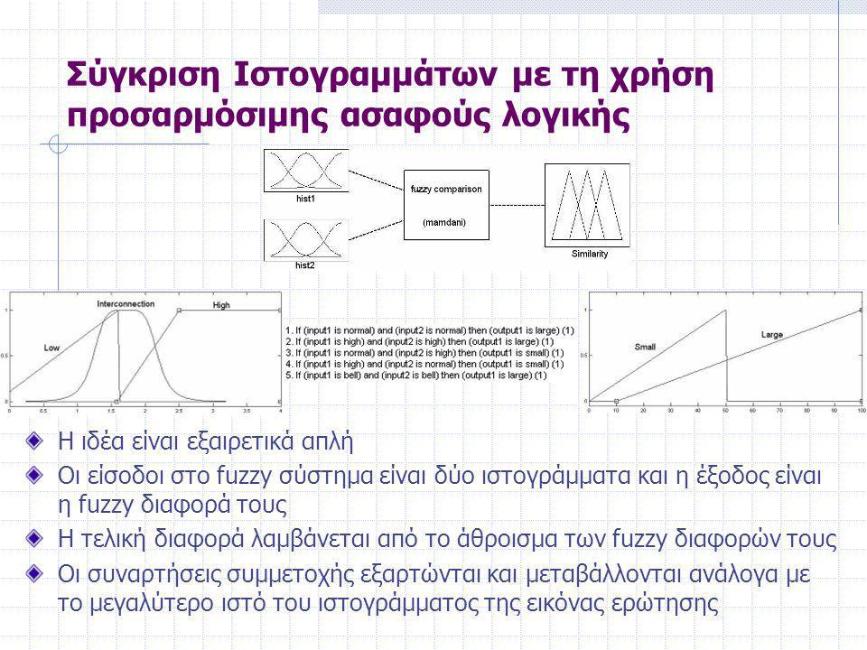Η ιδέα είναι εξαιρετικά απλή Οι είσοδοι στο fuzzy σύστημα είναι δύο ιστογράμματα και η έξοδος είναι η fuzzy διαφορά τους Η τελική διαφορά λαμβάνεται από το άθροισμα των fuzzy διαφορών τους Οι συναρτήσεις συμμετοχής εξαρτώνται και μεταβάλλονται ανάλογα με το μεγαλύτερο ιστό του ιστογράμματος της εικόνας ερώτησης