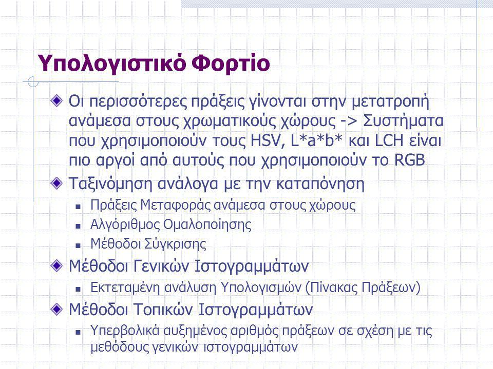 Μέθοδος Σύγκρισης Χωροχρωματικών Ιστογραμμάτων Απόσταση Bhattacharyya (K.