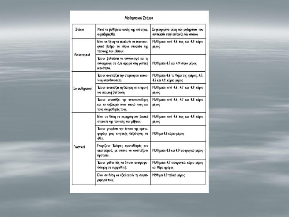 ΗΜΕΡΗΣΙΑ ΜΑΘΗΜΑΤΑ ΕΝΟΤΗΤΑ:4 ΚΛΑΣΙΚΟΣ ΑΘΛΗΤΙΣΜΟΣ ΜΑΘΗΜΑ4.7 Αγωνίσματα στίβου – ρίψεις : Σφαιροβολία με φορά Έμφαση στην : Ανάπτυξη υπευθυνότητας Μέθοδος διδασκαλίας: Αυτοελέγχου & αμοιβαία Όργανα – Υλικά:  Μεταλλικές ή πλαστικές σφαίρες με βάρος από 2 – 4 Kgr  2 μεζούρες  Φωτοτυπίες Κάρτα 4.2  Μολύβια Σ' αυτό το μάθημα οι μαθητές:  Θα μάθουν να ρίχνουν σφαίρα με φορά (γλίστρημα) – Τεχνική Ο' Μπράιαν (O' Brein)  Θα γνωρίσουν ότι υπάρχει & δεύτερη τεχνική ρίψης της σφαιροβολίας ( με περιστροφή) – Τεχνική Μπαρίσνικοφ (Barischnikow)  Θα αναπτύξουν την υπευθυνότητα  Θα μάθουν πώς να δίνουν ανατροφοδότηση