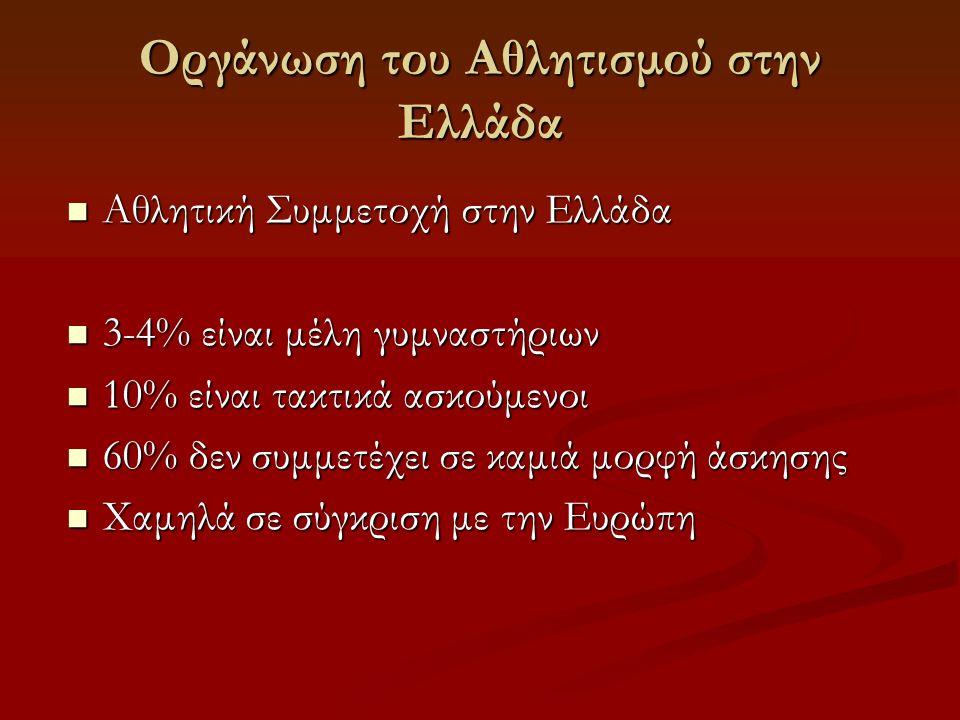 Οργάνωση του Αθλητισμού στην Ελλάδα  Αθλητική Συμμετοχή στην Ελλάδα  3-4% είναι μέλη γυμναστήριων  10% είναι τακτικά ασκούμενοι  60% δεν συμμετέχει σε καμιά μορφή άσκησης  Χαμηλά σε σύγκριση με την Ευρώπη