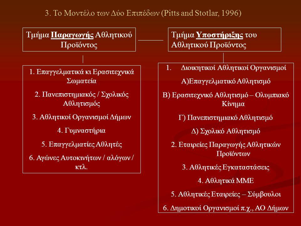 3. Το Μοντέλο των Δύο Επιπέδων (Pitts and Stotlar, 1996) Τμήμα Παραγωγής Αθλητικού Προϊόντος Τμήμα Υποστήριξης του Αθλητικού Προϊόντος 1. Επαγγελματικ