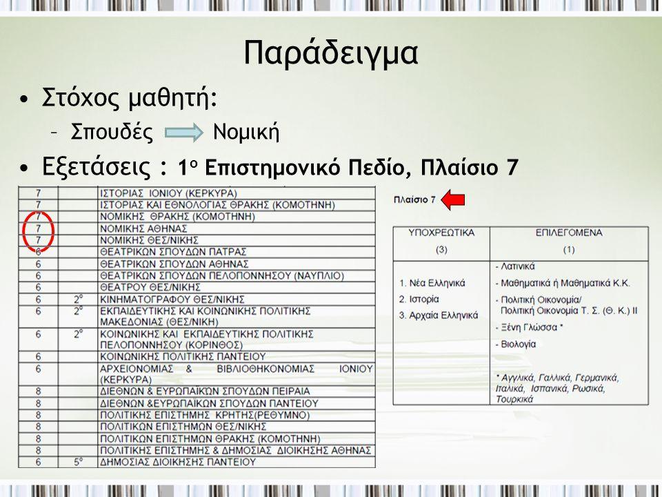 Παράδειγμα •Στόχος μαθητή: –Σπουδές Νομική •Εξετάσεις : 1 ο Επιστημονικό Πεδίο, Πλαίσιο 7